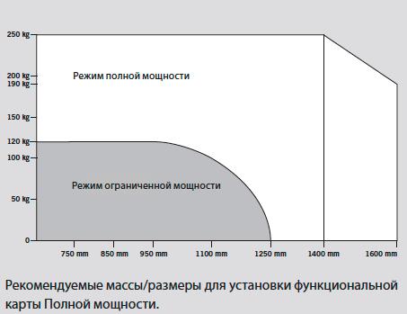 график применения карты полной мощности для привода ED100
